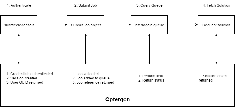Optergon Route Optimization API Workflow